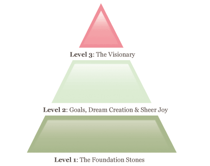 The Real Coaching Co Coaching Pyramid